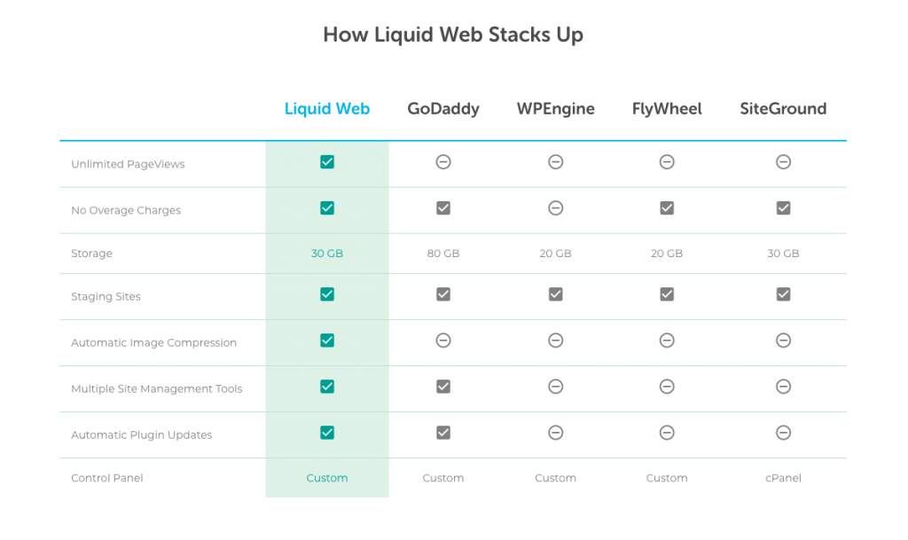 liquid web hosting review